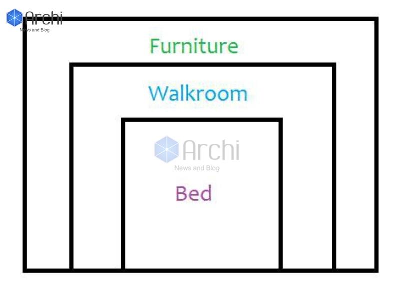 Tỷ lệ kích thước giường ngủ so với phòng ngủ là bao nhiêu?