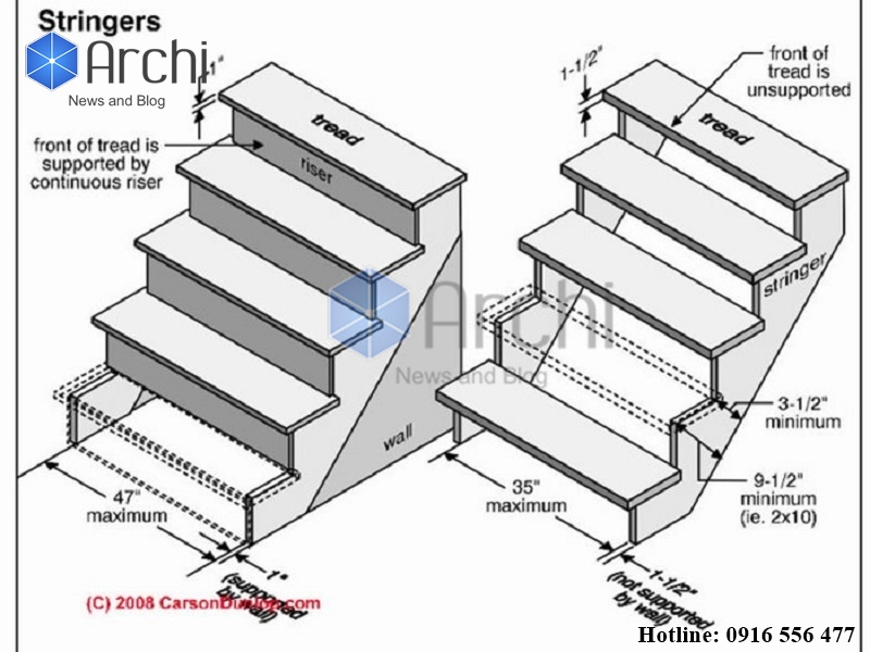 Cách tính kích thước cầu thang theo phong thủy